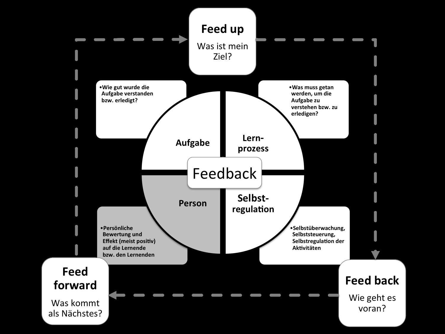 Abb. 1: Feedback-Prozess auf unterschiedlichen Ebenen (in Anlehnung an Hattie, 2009, S. 176 bzw. Hattie & Timperley, 2007, S. 87)
